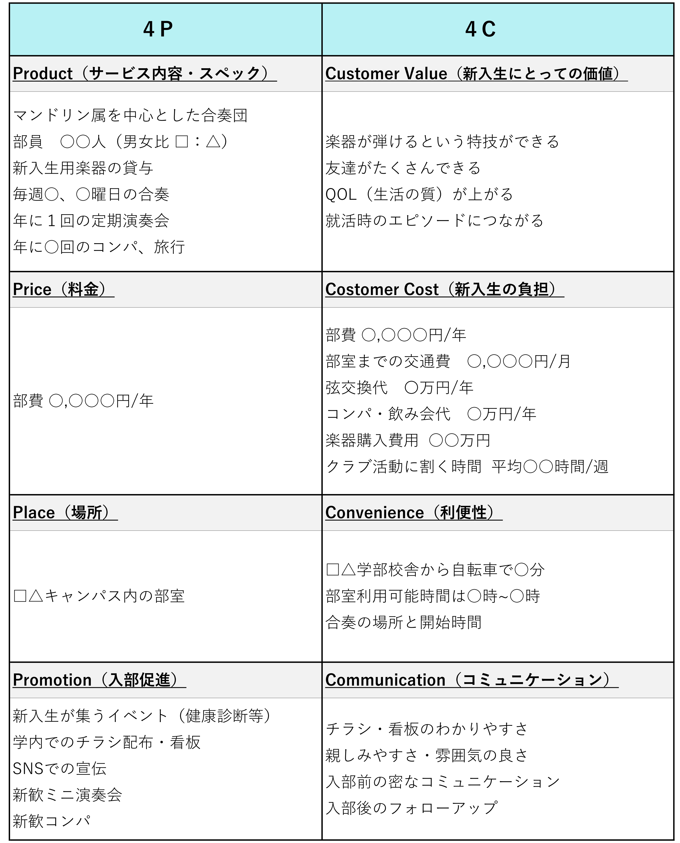 マンドリン団体のマーケティング(4P/4C)
