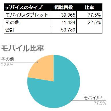 中島みゆきモバイル比率