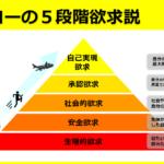 あなたの欲求はどんな形? 5段階欲求の形と容量は人それぞれ。