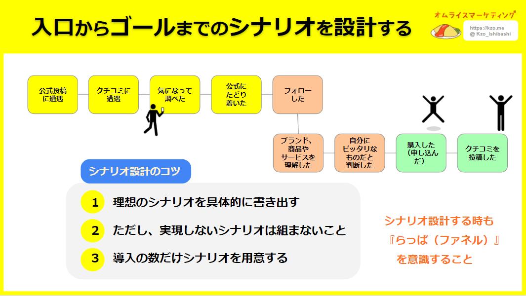 マーケティングの基本『おむらいす』_入口からゴールまでのシナリオを設計する
