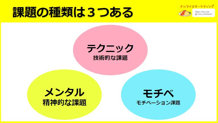 課題は3種類ある_練習の進め方