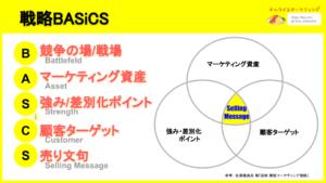 戦略BASiCS
