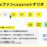 ファン化のシナリオを極限まで理解する ~ファン獲得戦略(4/7)~