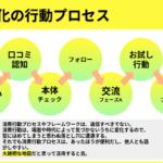 ファン化の行動モデルと仕掛けづくり ~ファン獲得戦略(5/7)~