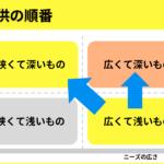 オファーフローを決めよう。『広く届ける』から『深く届ける』へ。 ~ファン獲得戦略(6/7)~